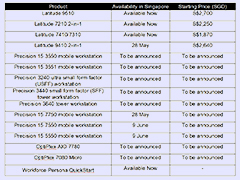 Availability and pricing for Dell business PCs in Singapore. Click to enlarge.