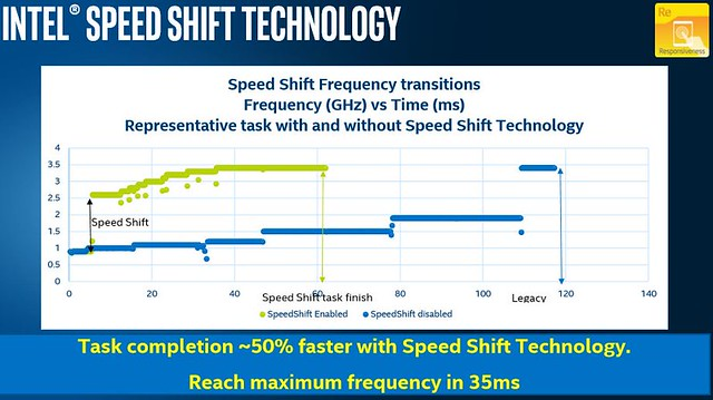 Speed Shift