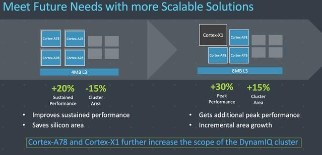 Cortex-A78 DynamiQ