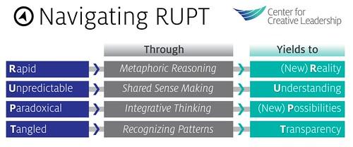 Organizaciones en un mundo VUCA actuando con un paradigma RUPT