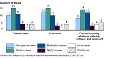 Extent of Impacts Identified by State Chief Information Security Officers as a Result of Variances in Selected Federal Agencies' Cybersecurity Requirements