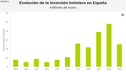 Inversión Hoteles España