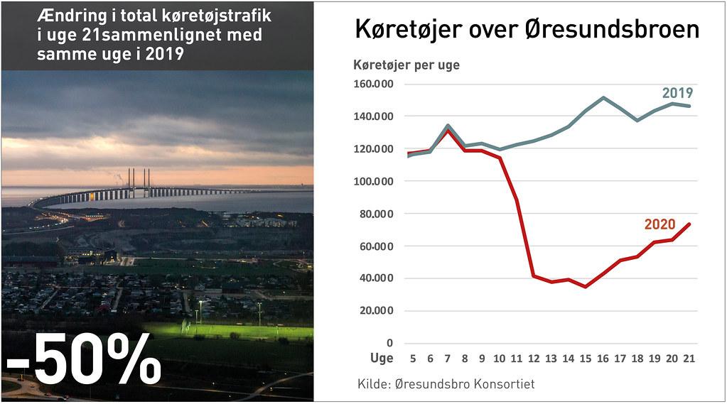 20200528 koretojer over Oresundsbroe