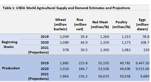 USDA World Agricultural Supply and Demand Estimates and Projections table