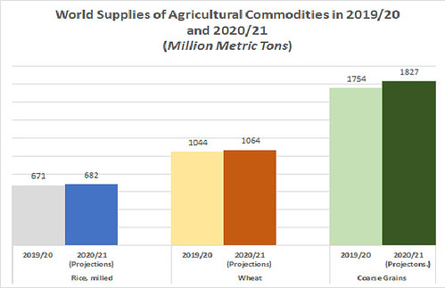 World Supplies of Agricultural Commodities in 2019/20 and 2020/21 (Million Metric Tons) chart