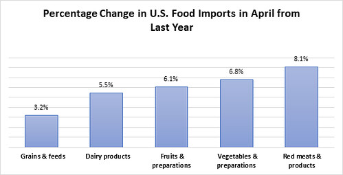 Percentage Change in U.S. Food Imports in April from Last Year chart