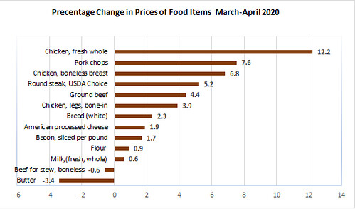 Percentage Change in Prices of Food Items, March-April 2020 chart