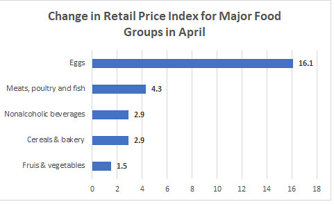 Change in Retail Price Index of Major Price Groups in April chart