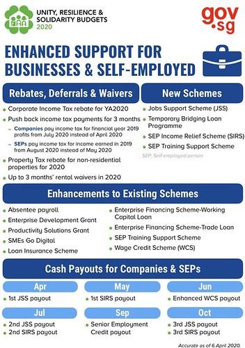 圖12.擴大對商業以及自雇者的補助方案