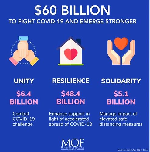 圖05.新加坡:團結(Unity)、韌性(Resilience)、同舟共濟(Solidarity)三大措施