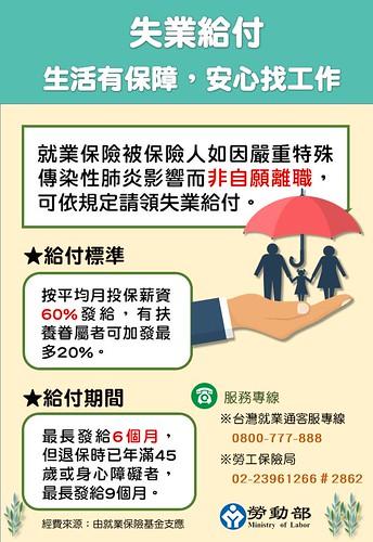 圖21.失業給付