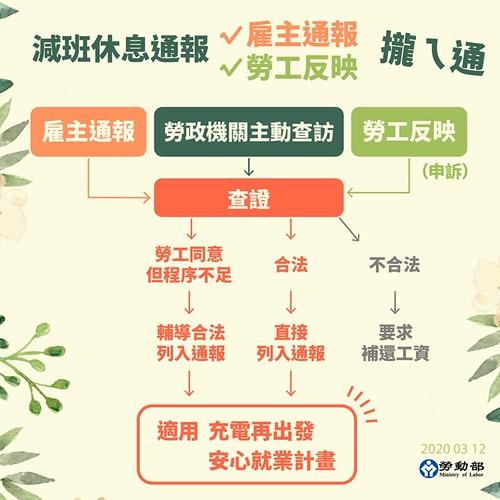 圖19.臺灣勞動部「減班通報」流程表