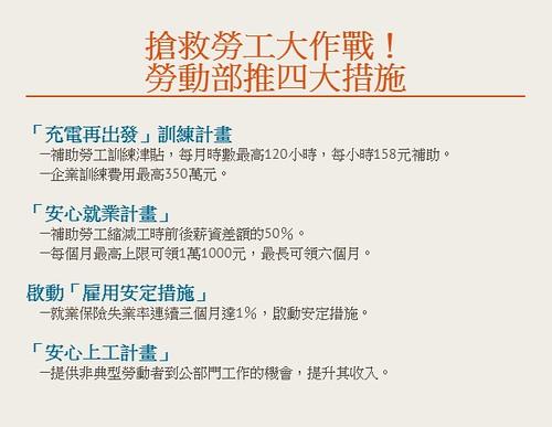 圖14.臺灣勞動部搶救勞工四大措施