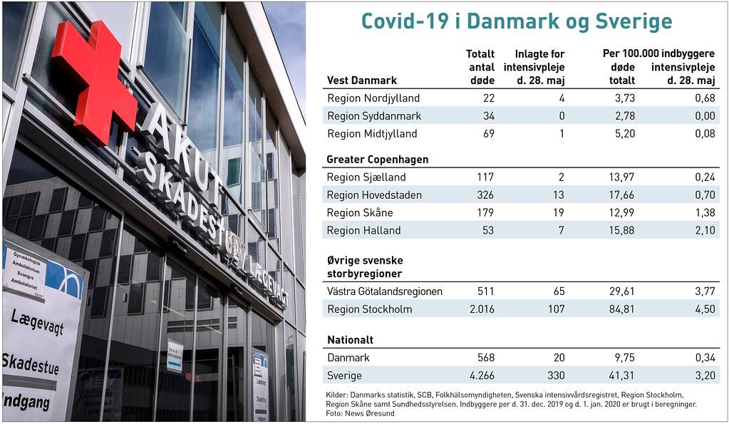 20200528 Covid-19 Danmark Sverige DK