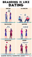 Branding is Like Dating