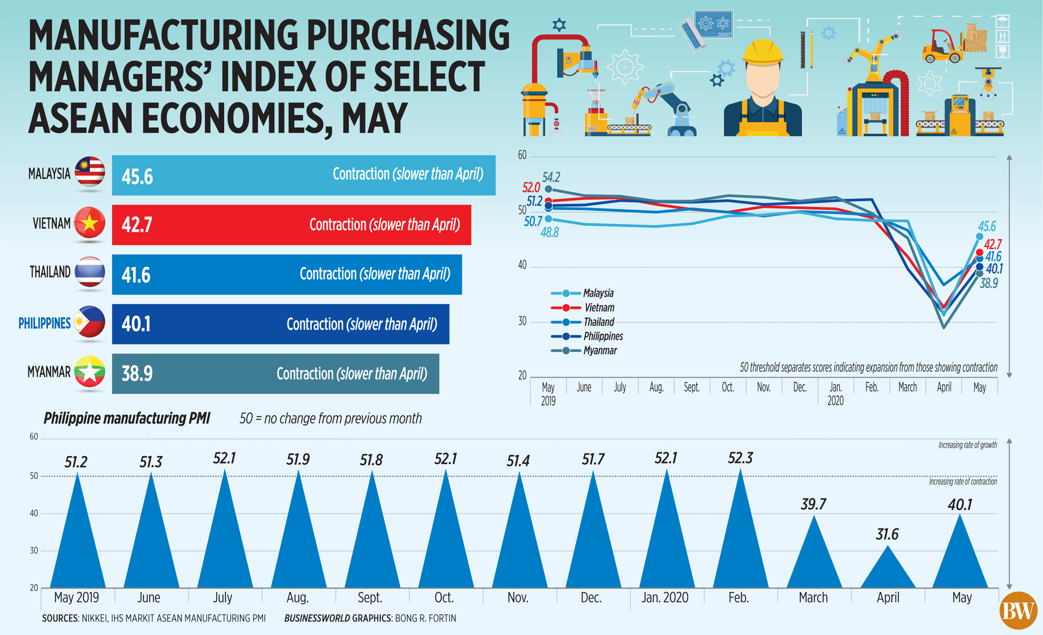 Manufacturing purchasing managers' index of select ASEAN economies, May (2020)