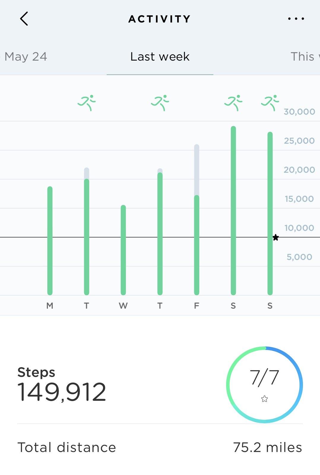 149,912 steps