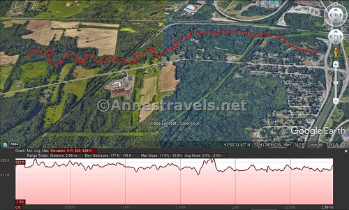 Visual map and (inaccurate) elevation profile for my paddle up Black Creek from the Genesee River for about 4.9 miles, Rochester, New York