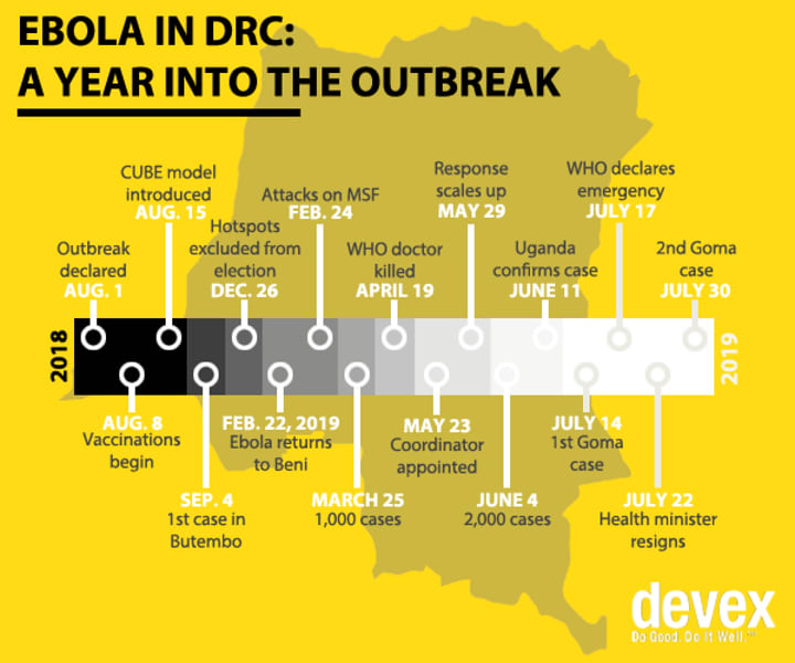 The Return of Ebola & And How to Prevent them