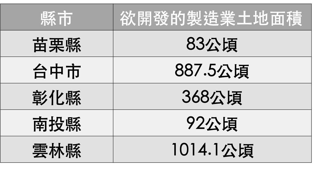 中部區域各縣市在國土計畫中提出的製造業用地需求,總計高達2444.6公頃(製圖者:王章逸)