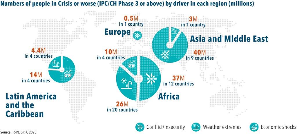 指出全球陷入糧食危機的國家數、人口數及其原因(單位:百萬人)(資料來源:《2020年全球糧食危機報告》)