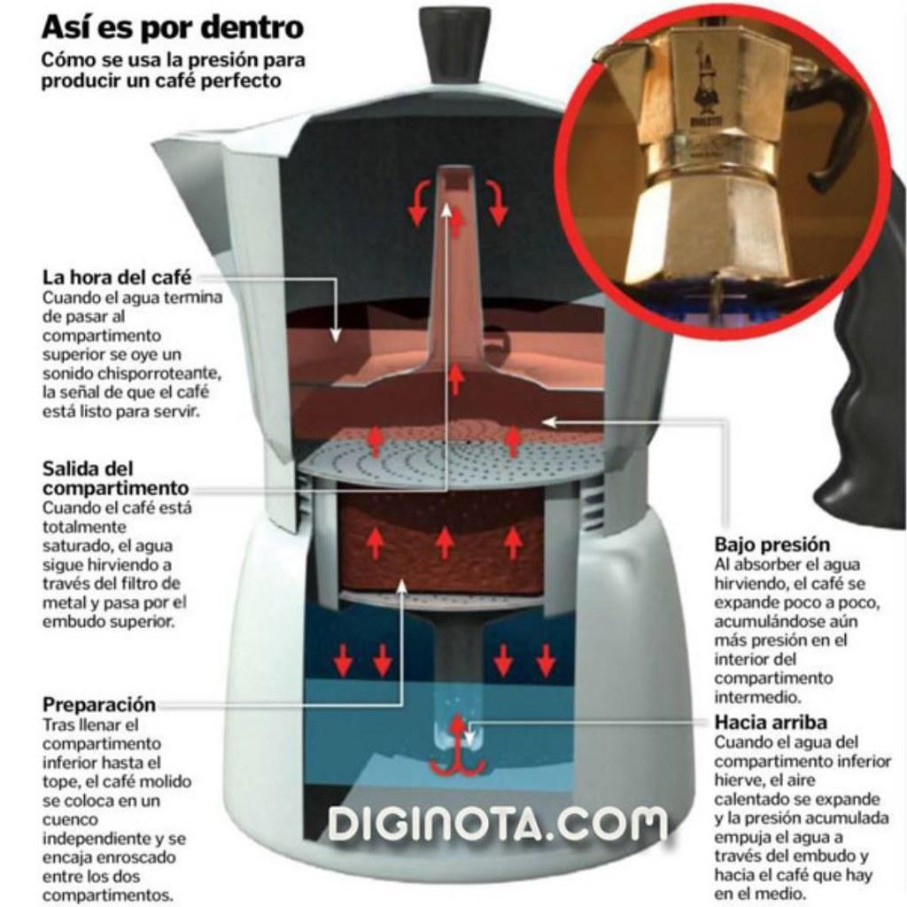 Infografía de  cómo funciona Cafetera Moka o Italiana