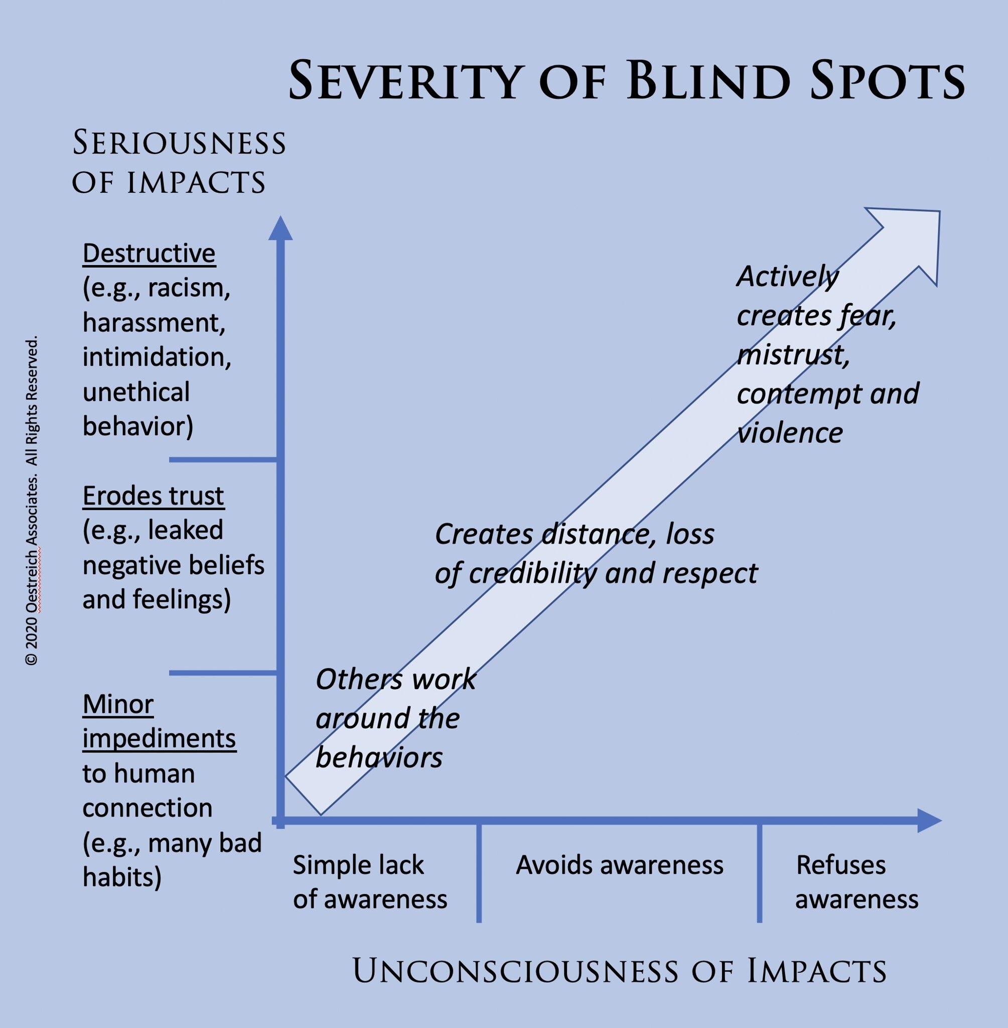Severity of Blind Spots