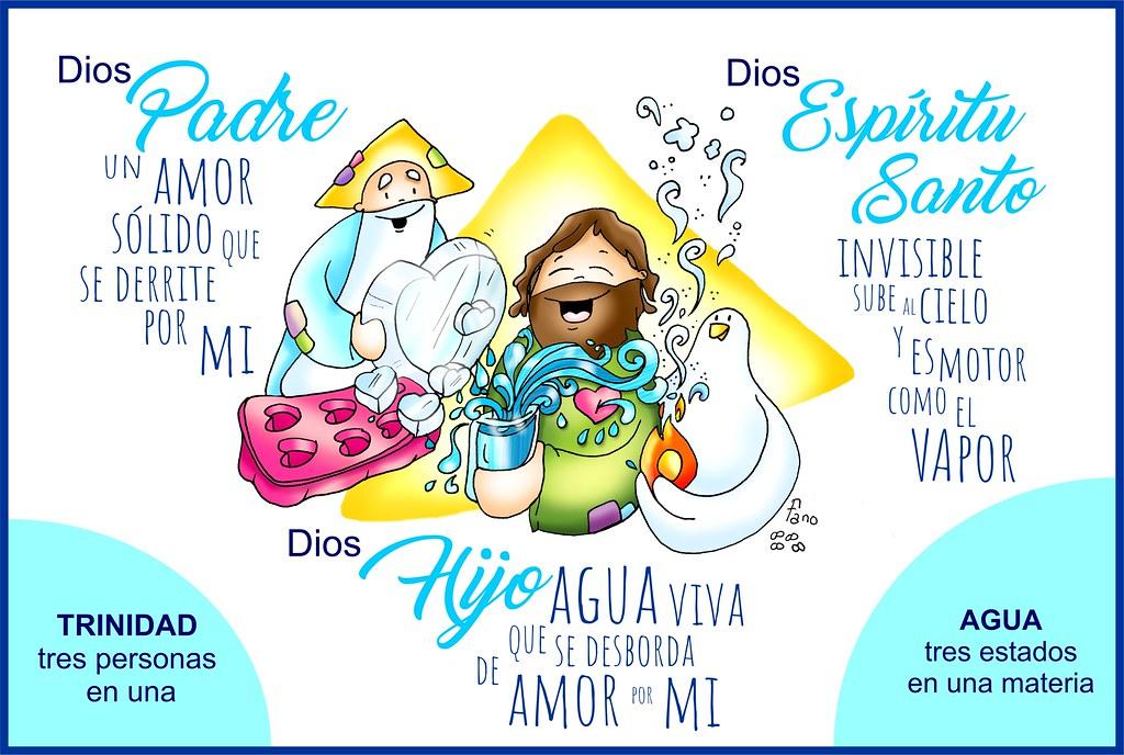 Trinidad: un mismo Dios en tres estados