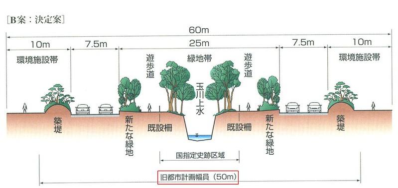 放射5号線と防火保健道路