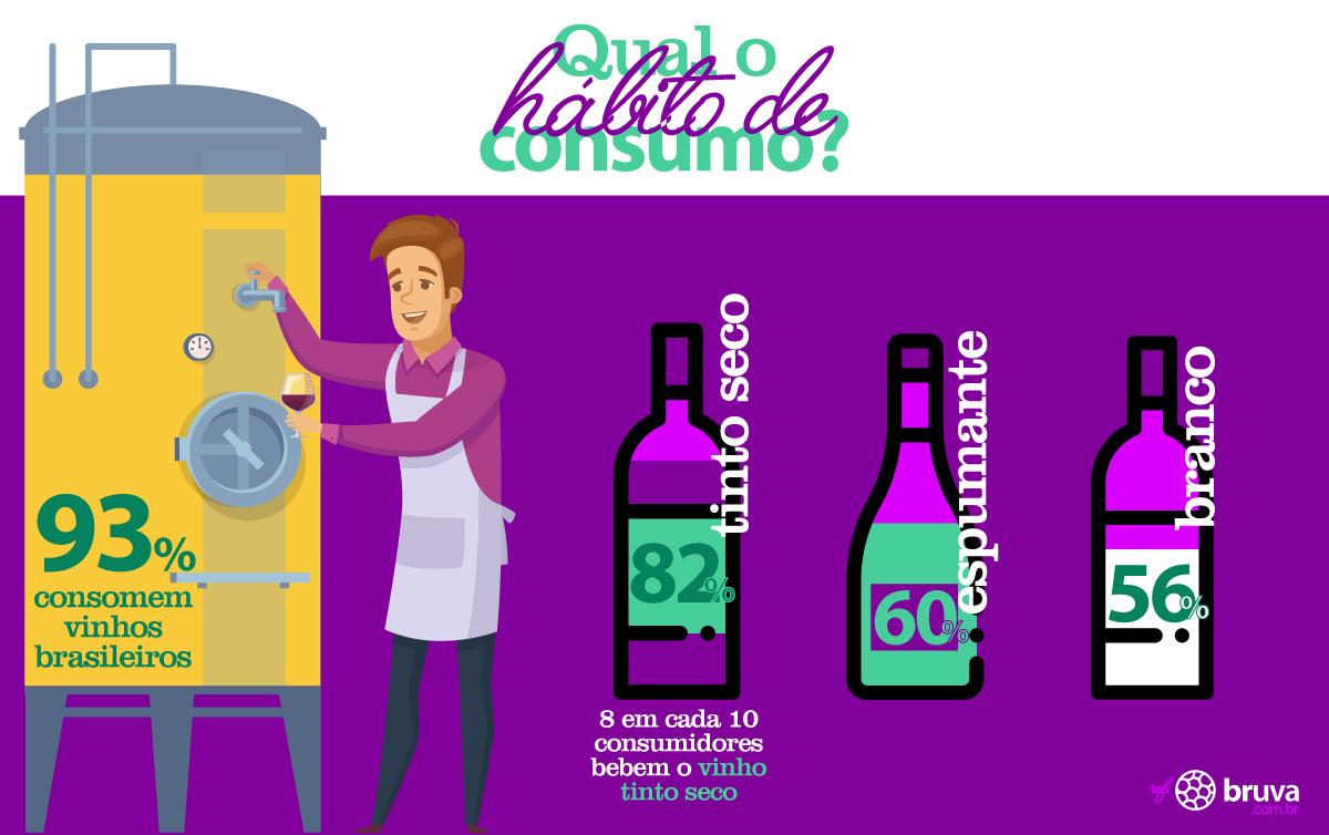 infográfico brUva - Qual o habito de consumo de vinho brasileiro