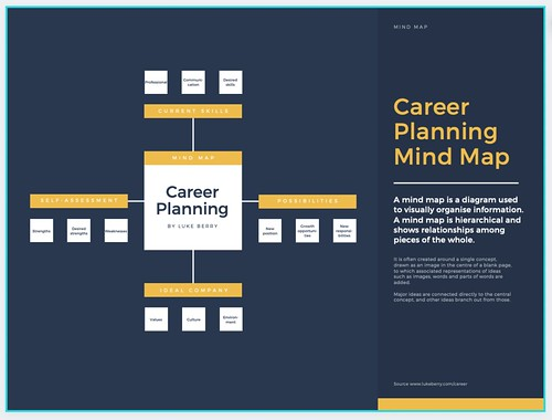 Career Planning template