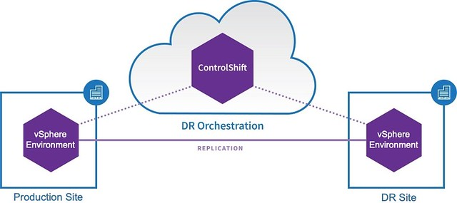 Datrium ControlShift