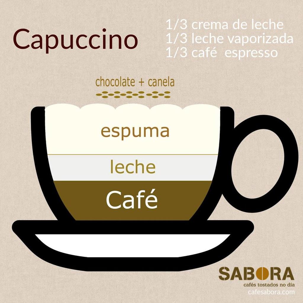 Capuccino infografía