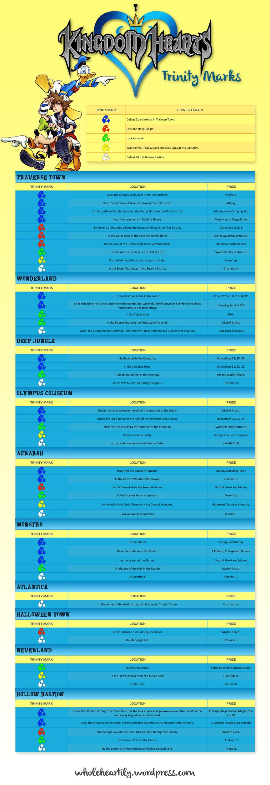 Kingdom Hearts Trinity Mark Guide