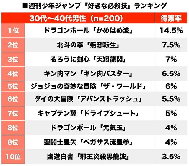 《週刊少年JUMP》黃金世代讀者最愛必殺技 TOP 10 排行榜