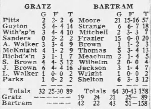 Bartram 158, Gratz 89 in 1968. Mike Moore led the way with 57 points, | by tedtee308