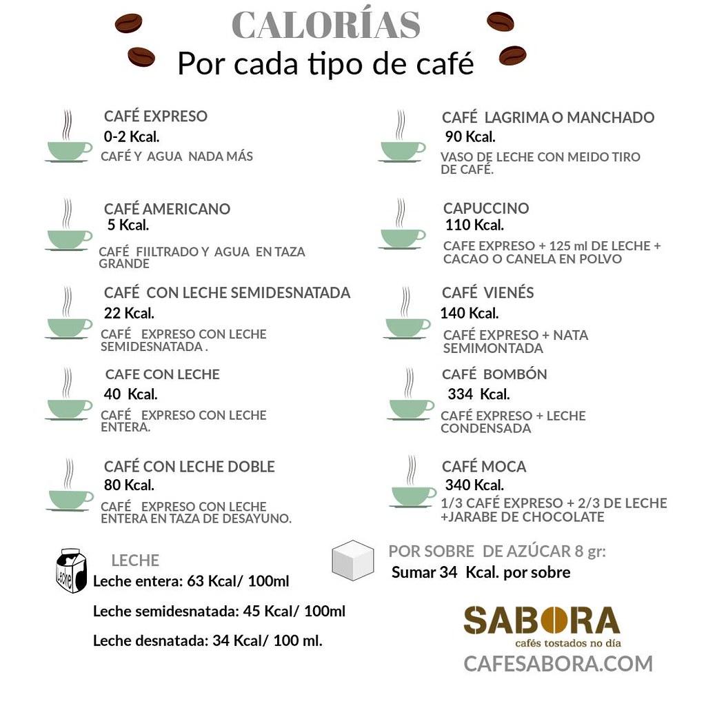 Infografía de las calorías  que contiene cada  tipo de café