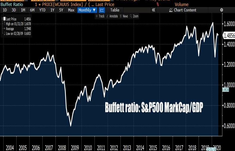 Buffett ratio: S&P500 vs GPD