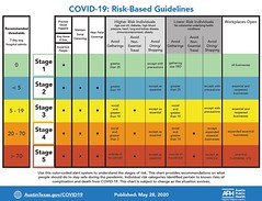 Covid-19 risk guidelines Austin Texas May 28 2020