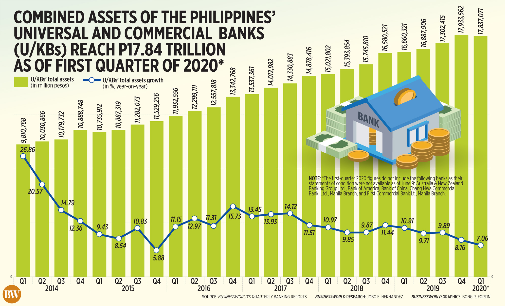 Combined assets of the Philippines' universal and commercial banks (U/KBs) reach P17.84 trillion as of first quarter of 2020*