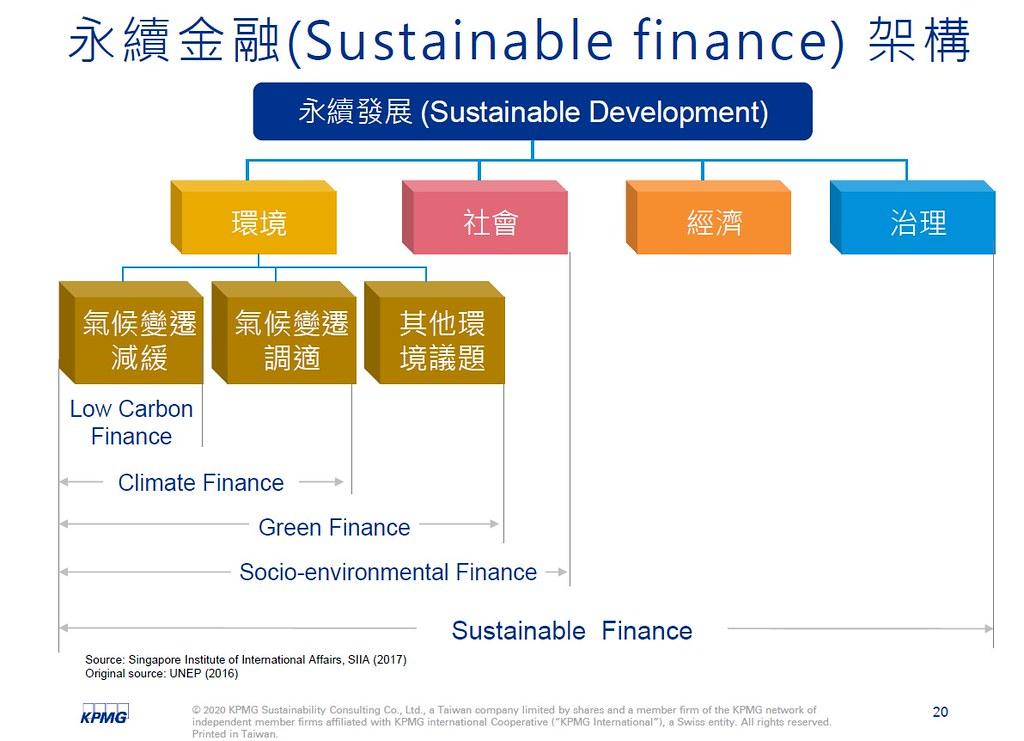 永續金融範圍涵蓋社會面向,比現今的綠色金融面向更廣。圖表提供:KPMG