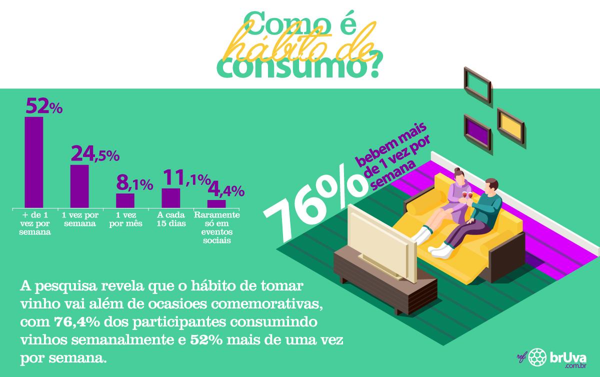 Como o hábito de consumo de vinho do brasileiro?