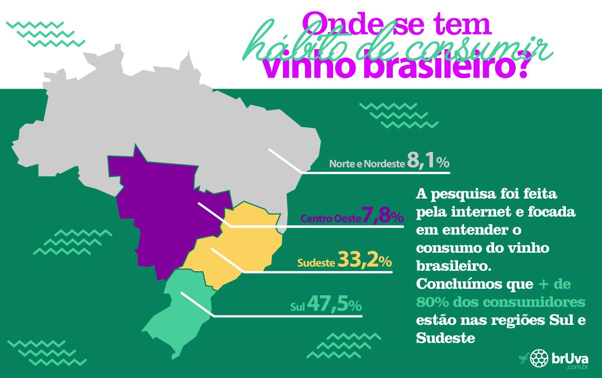 Onde se tem hábito de consumo de vinho brasileiro?
