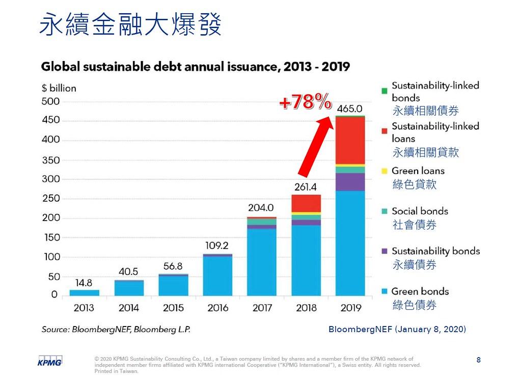 永續金融在2019年快速發展。圖表提供:KPMG