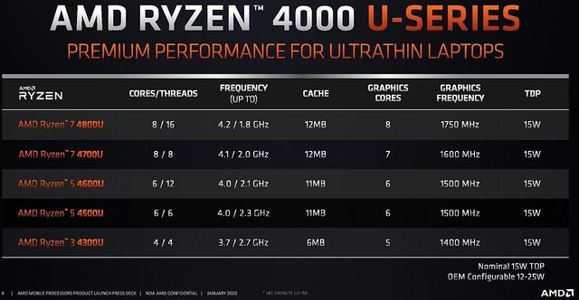 AMD Ryzen 4000U