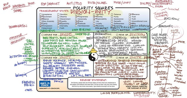 Polarity Square: Division and Unity
