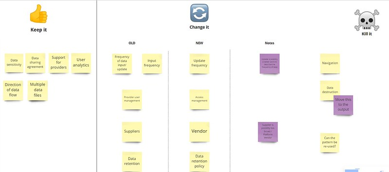 Miro board screenshot from Lorna's workshop on data exchange patterns