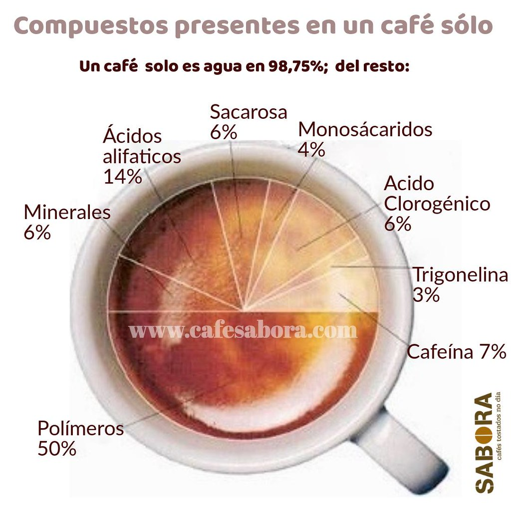 Un café só é auga nun 98,75%