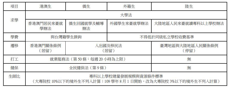 境外學生相關法規與規定比較。(製表:境外生權益小組)