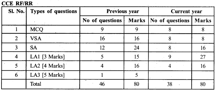 Karnataka SSLC 3rd Language English Model Question Paper Design 1
